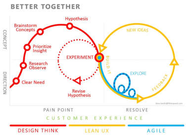 Enterprise UX - Dave Landis - Lean UX - Better Together graphic